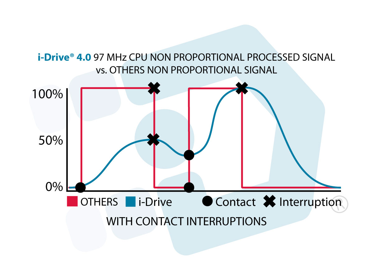 Comparing our non proportional processed signal vs. competitors non processed signal. i-Drive 4.0 is now fully proportional.