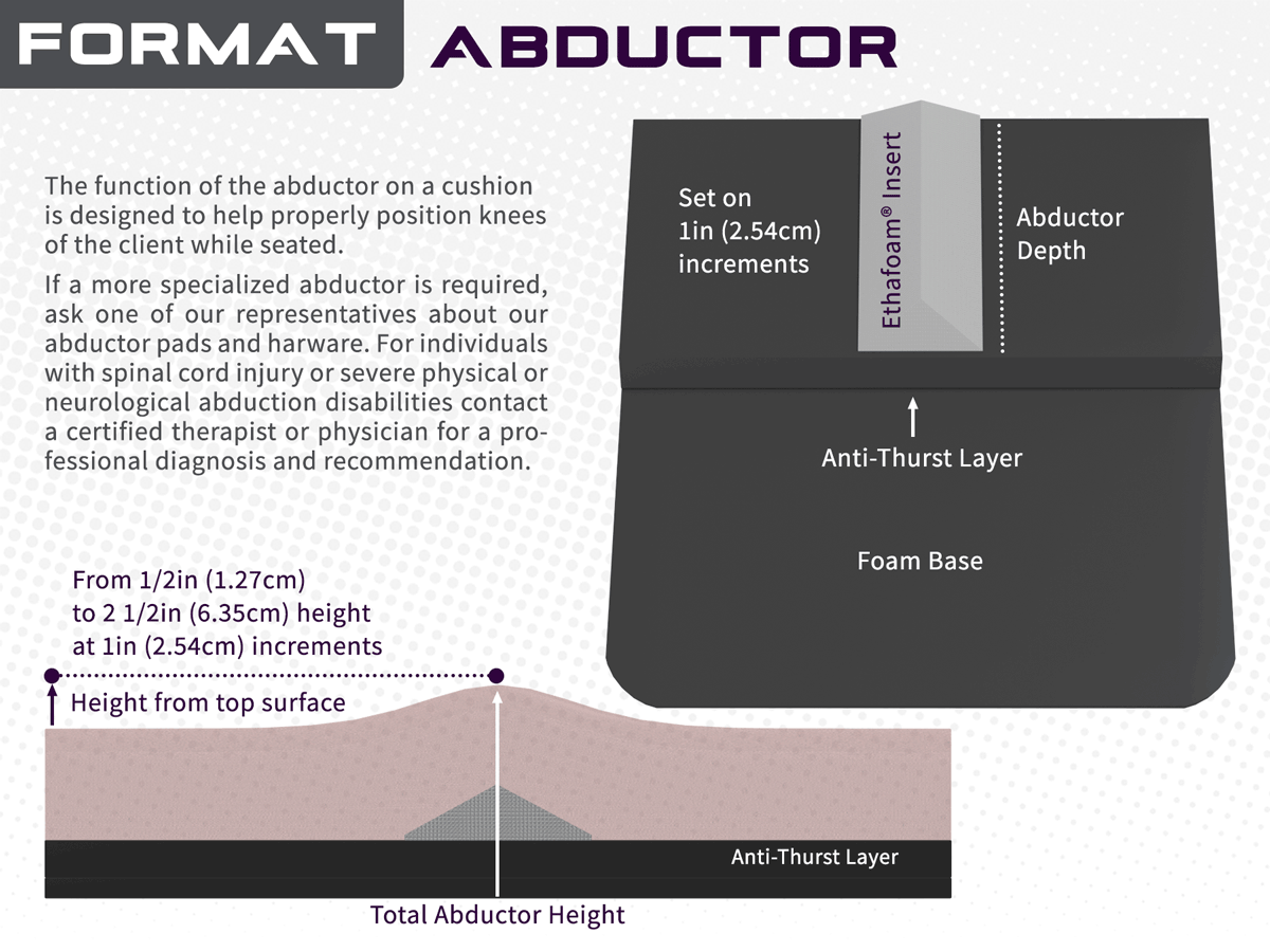 Abduction overview illustration