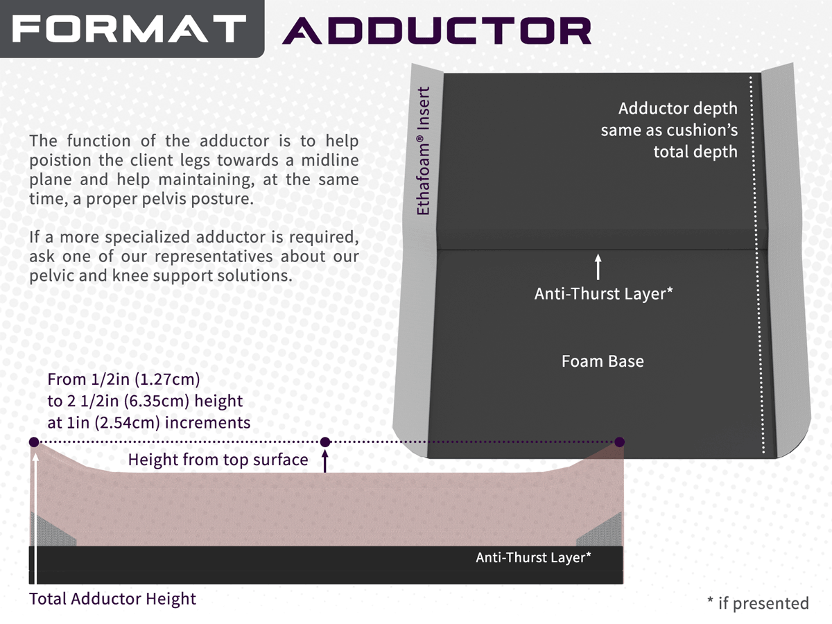 Adduction overview illustration