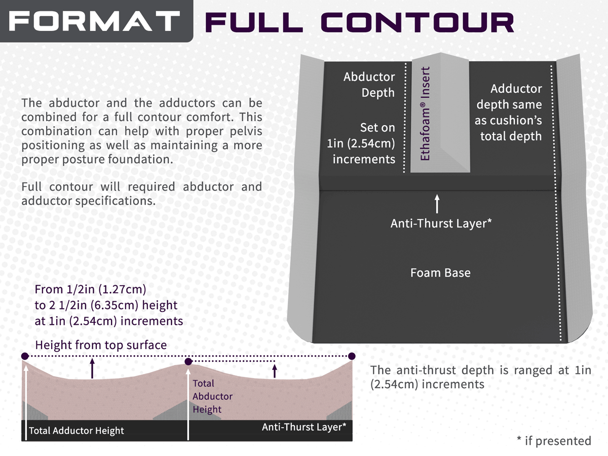 Full Contour Overview